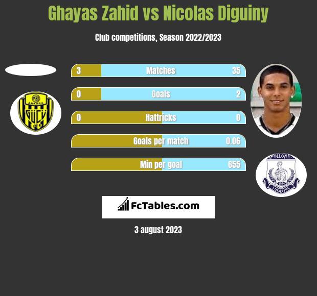 Ghayas Zahid vs Nicolas Diguiny h2h player stats