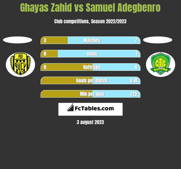 Ghayas Zahid vs Samuel Adegbenro h2h player stats
