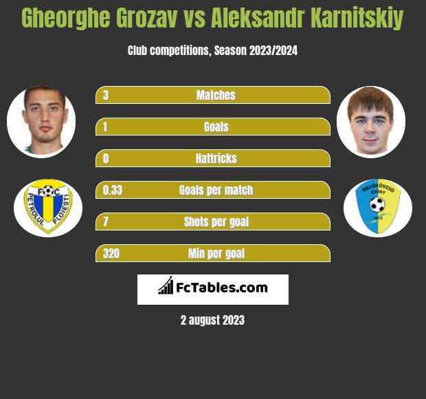 Gheorghe Grozav vs Aleksandr Karnitski infographic
