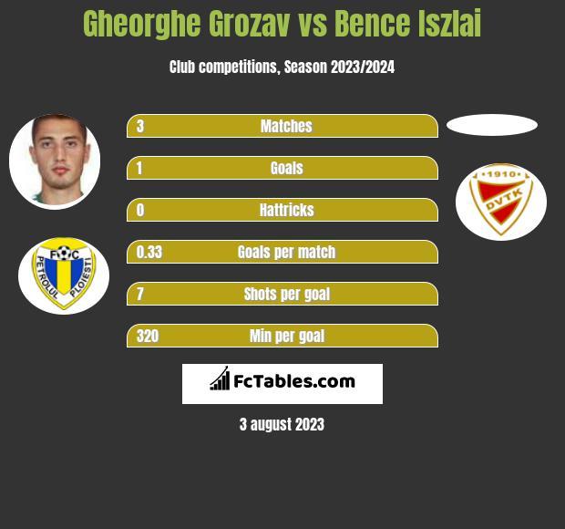 Gheorghe Grozav vs Bence Iszlai infographic
