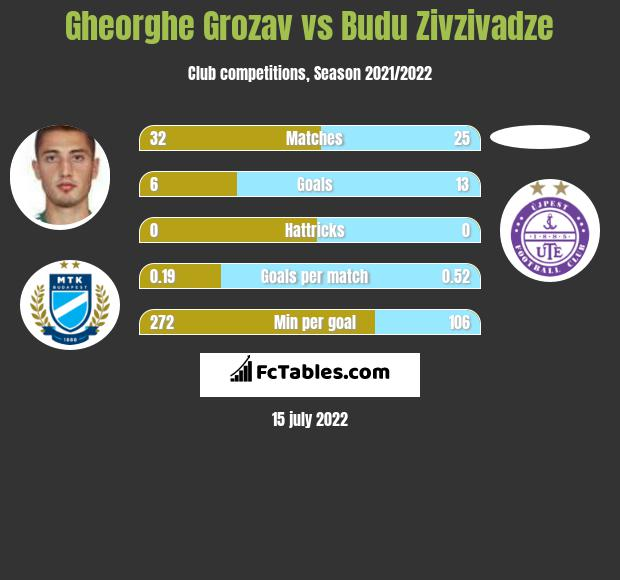 Gheorghe Grozav vs Budu Zivzivadze h2h player stats