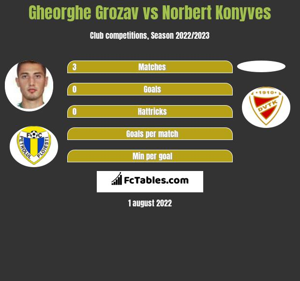 Gheorghe Grozav vs Norbert Konyves h2h player stats