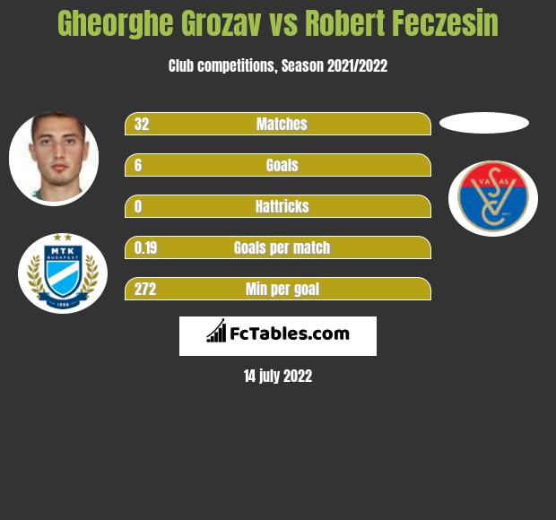 Gheorghe Grozav vs Robert Feczesin h2h player stats
