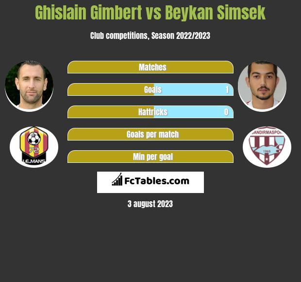 Ghislain Gimbert vs Beykan Simsek h2h player stats