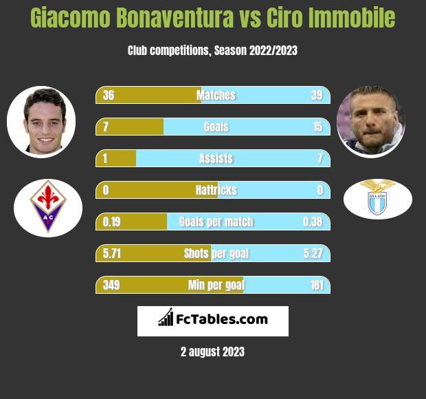 Giacomo Bonaventura vs Ciro Immobile infographic