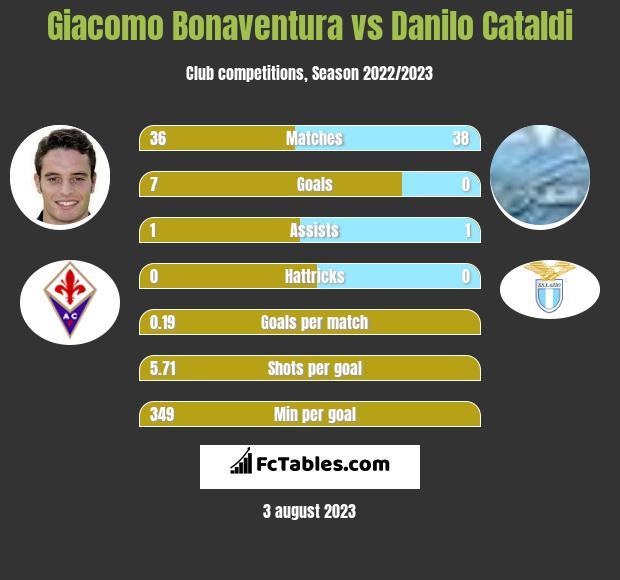 Giacomo Bonaventura vs Danilo Cataldi infographic