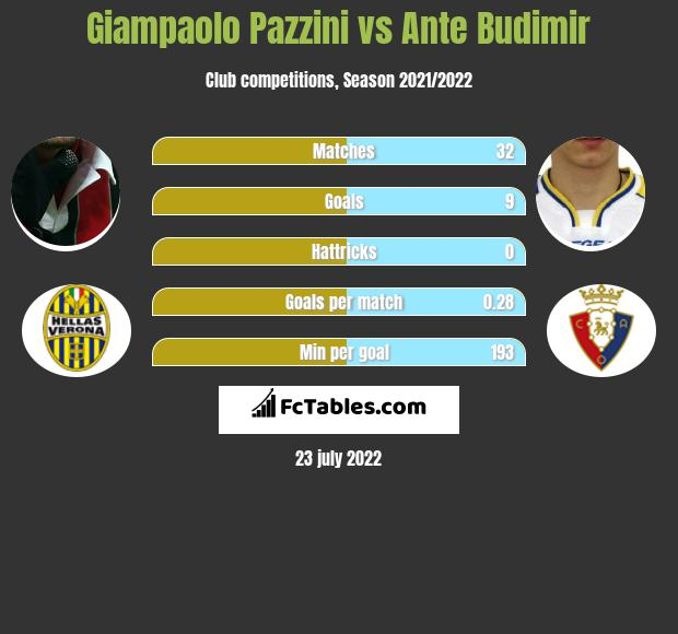 Giampaolo Pazzini vs Ante Budimir h2h player stats