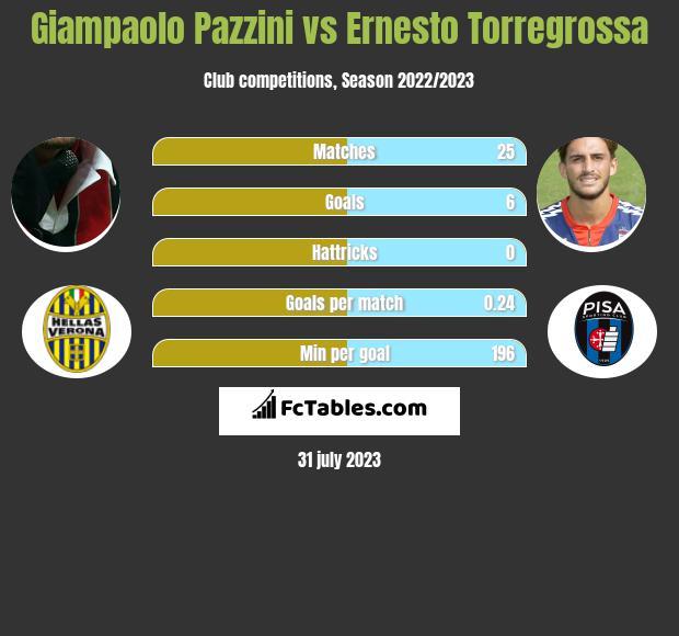 Giampaolo Pazzini vs Ernesto Torregrossa infographic