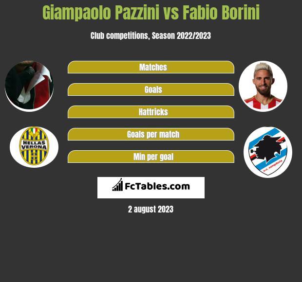 Giampaolo Pazzini vs Fabio Borini infographic