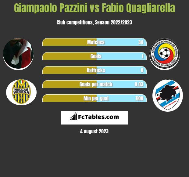Giampaolo Pazzini vs Fabio Quagliarella h2h player stats