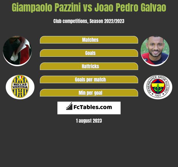 Giampaolo Pazzini vs Joao Pedro Galvao h2h player stats