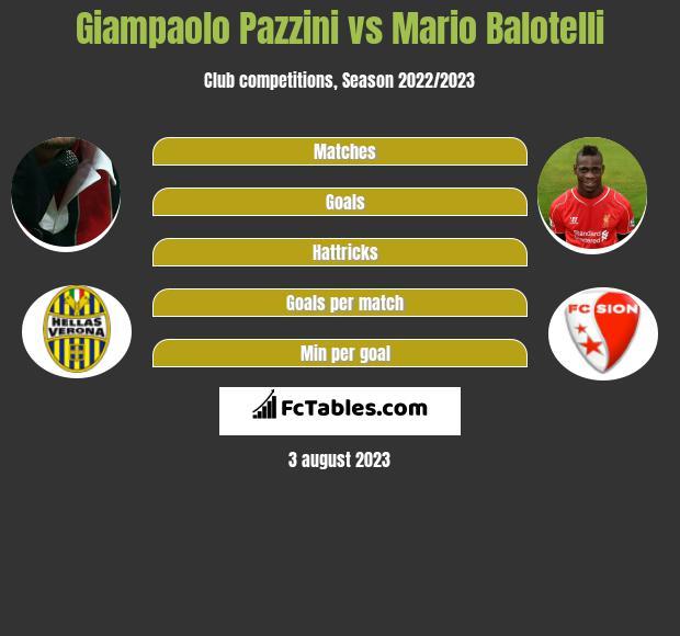 Giampaolo Pazzini vs Mario Balotelli h2h player stats