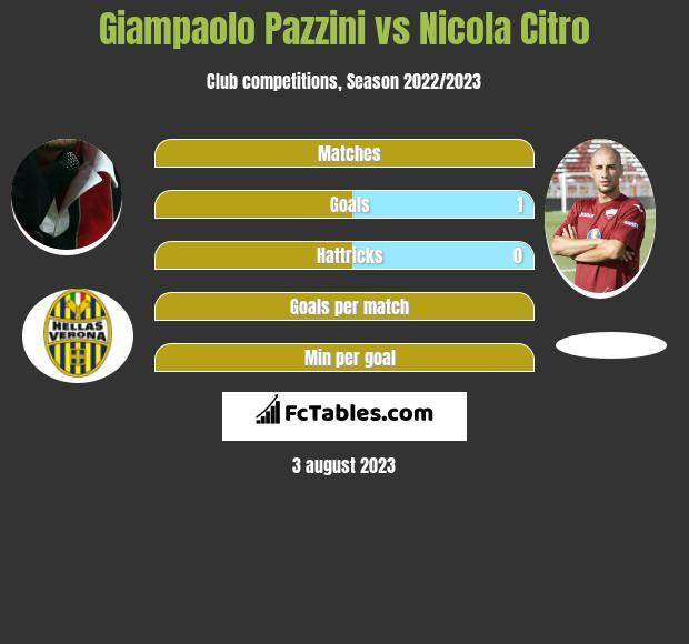 Giampaolo Pazzini vs Nicola Citro h2h player stats