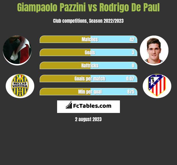 Giampaolo Pazzini vs Rodrigo De Paul h2h player stats