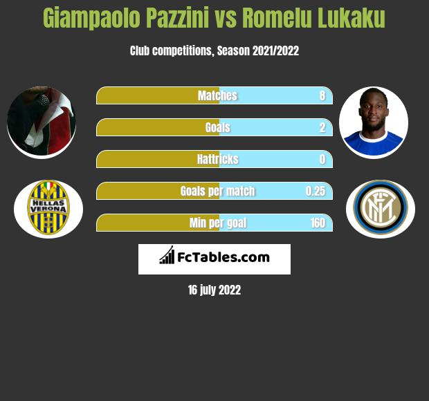 Giampaolo Pazzini vs Romelu Lukaku h2h player stats