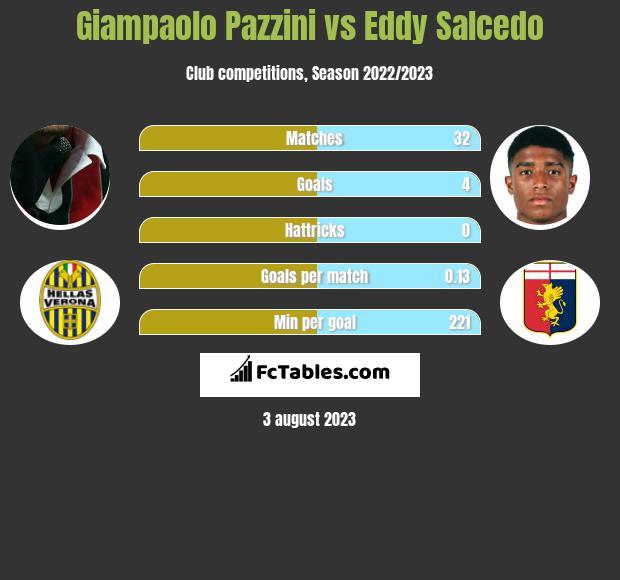 Giampaolo Pazzini vs Eddy Salcedo infographic