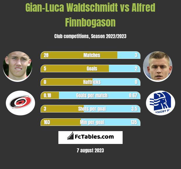Gian-Luca Waldschmidt vs Alfred Finnbogason infographic