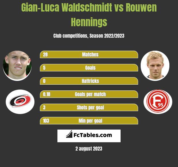 Gian-Luca Waldschmidt vs Rouwen Hennings infographic
