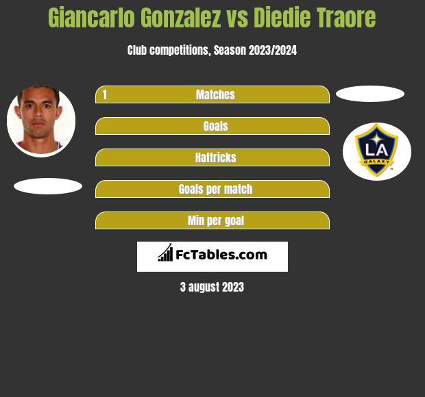 Giancarlo Gonzalez vs Diedie Traore infographic