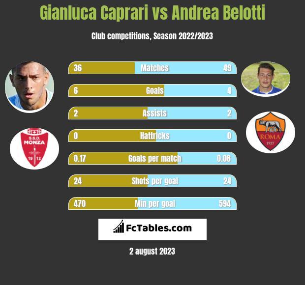 Gianluca Caprari vs Andrea Belotti infographic