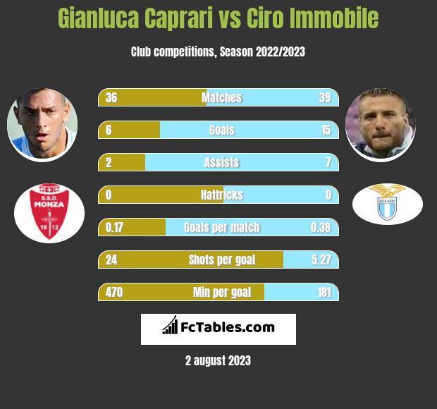 Gianluca Caprari vs Ciro Immobile h2h player stats