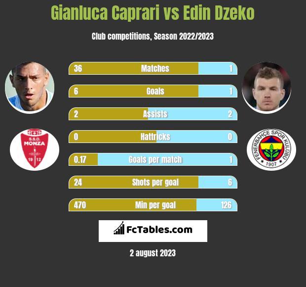 Gianluca Caprari vs Edin Dzeko infographic