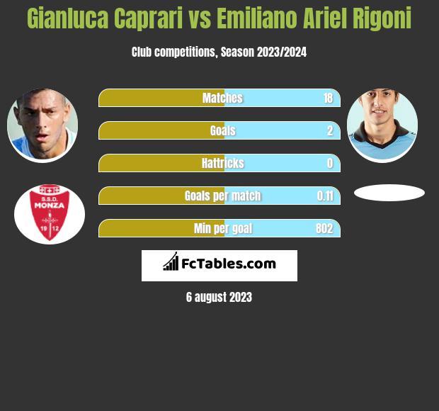Gianluca Caprari vs Emiliano Ariel Rigoni infographic