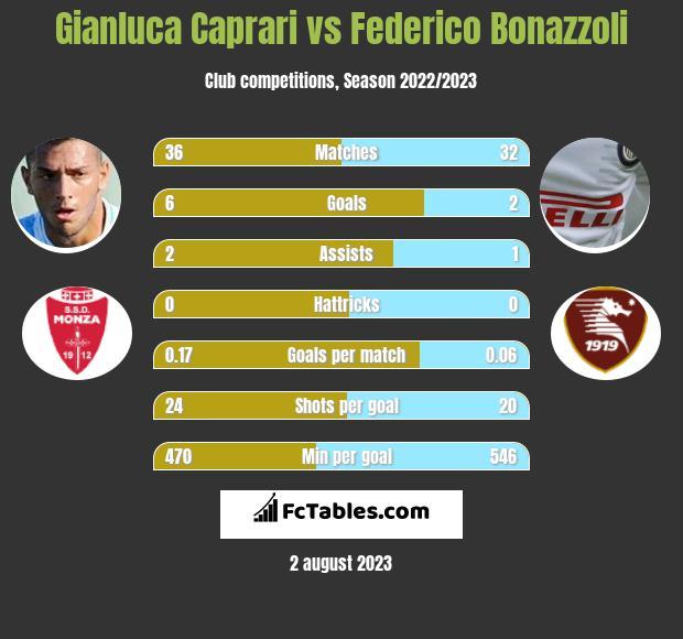 Gianluca Caprari vs Federico Bonazzoli infographic