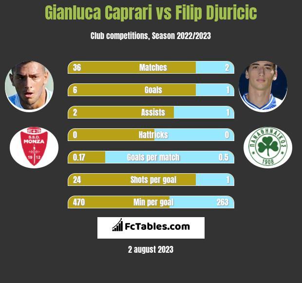 Gianluca Caprari vs Filip Djuricic infographic