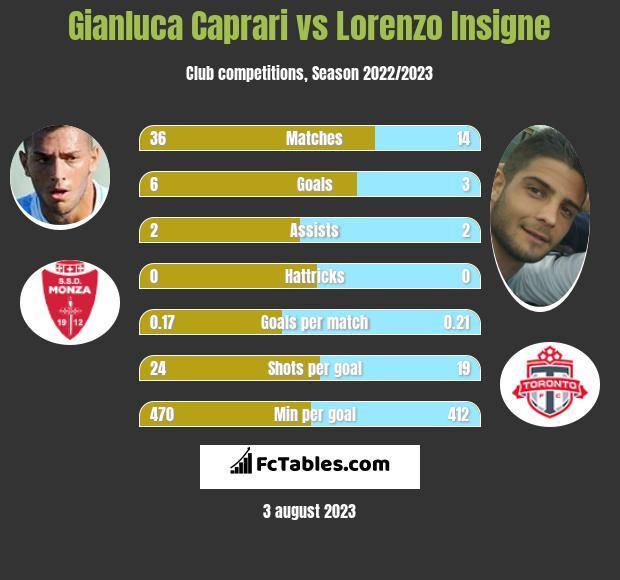 Gianluca Caprari vs Lorenzo Insigne h2h player stats