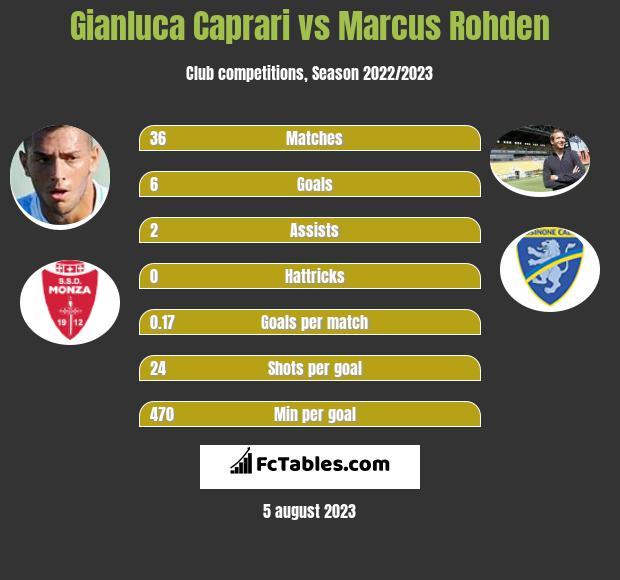 Gianluca Caprari vs Marcus Rohden h2h player stats