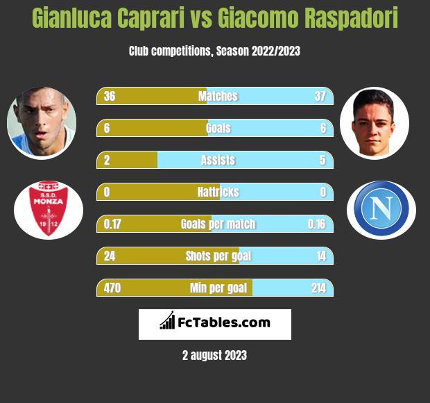 Gianluca Caprari vs Giacomo Raspadori infographic