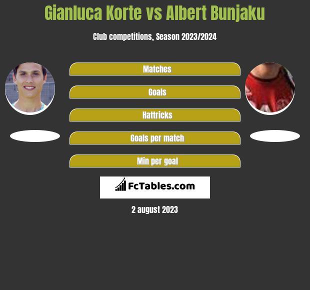 Gianluca Korte vs Albert Bunjaku h2h player stats
