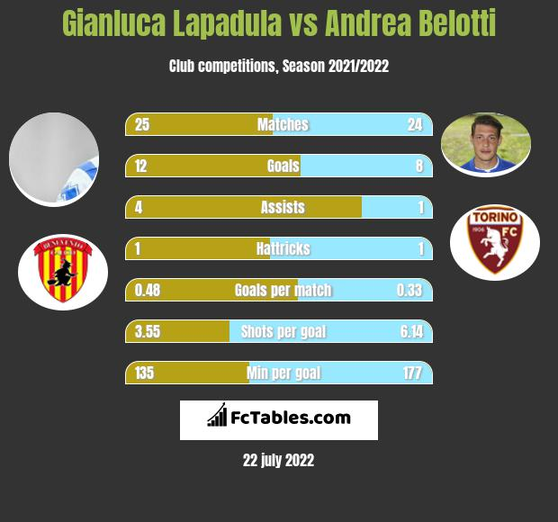 Gianluca Lapadula vs Andrea Belotti infographic