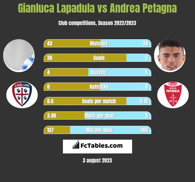 Gianluca Lapadula vs Andrea Petagna h2h player stats