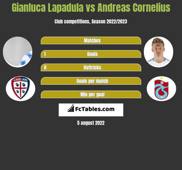 Gianluca Lapadula vs Andreas Cornelius h2h player stats