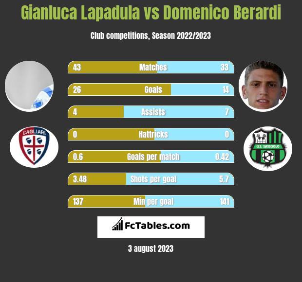 Gianluca Lapadula vs Domenico Berardi infographic