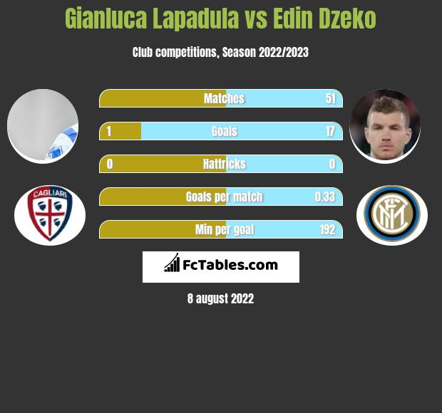 Gianluca Lapadula vs Edin Dzeko h2h player stats