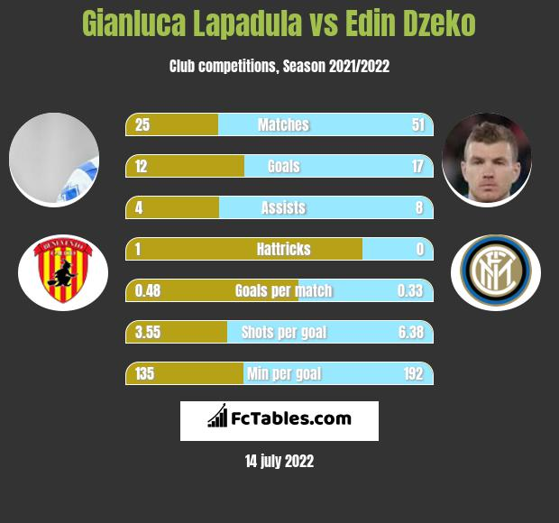 Gianluca Lapadula vs Edin Dzeko h2h player stats