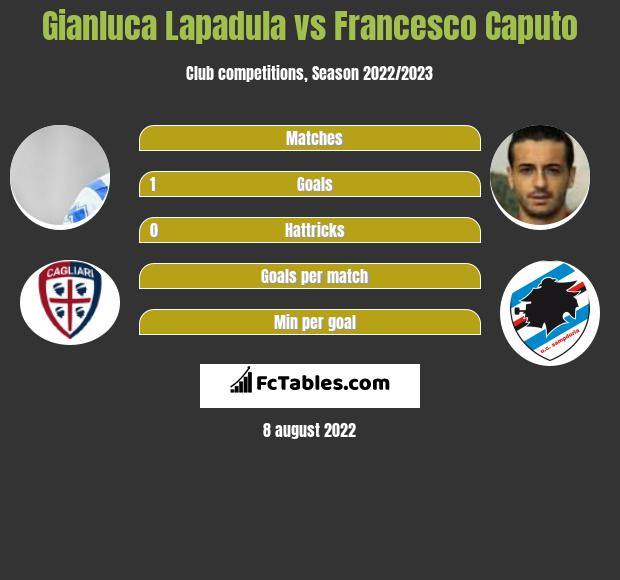 Gianluca Lapadula vs Francesco Caputo h2h player stats