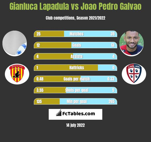 Gianluca Lapadula vs Joao Pedro Galvao h2h player stats