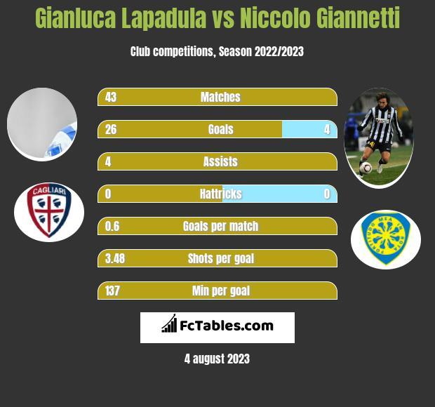 Gianluca Lapadula vs Niccolo Giannetti h2h player stats