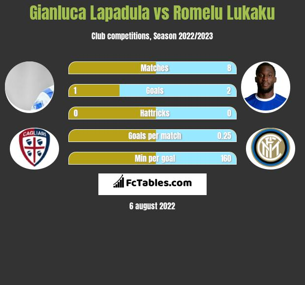 Gianluca Lapadula infographic statistics for Benevento