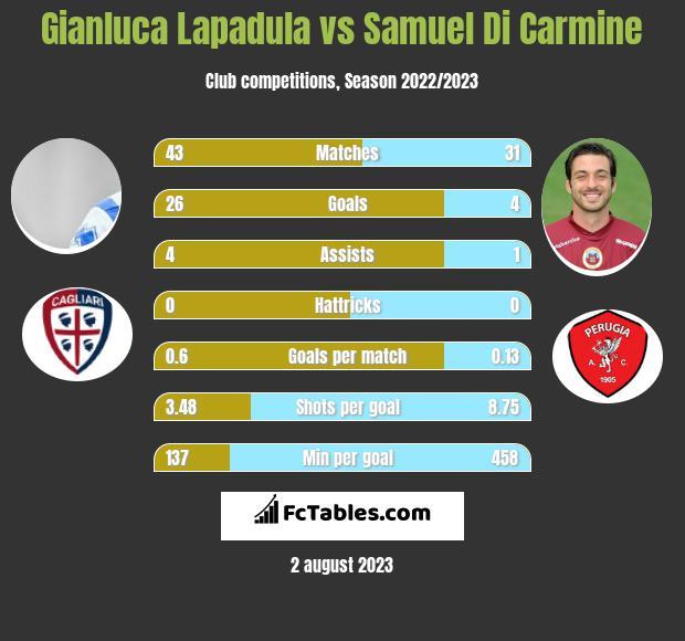 Gianluca Lapadula vs Samuel Di Carmine h2h player stats