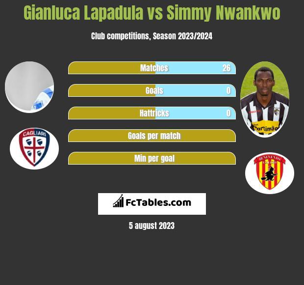 Gianluca Lapadula vs Simmy Nwankwo h2h player stats
