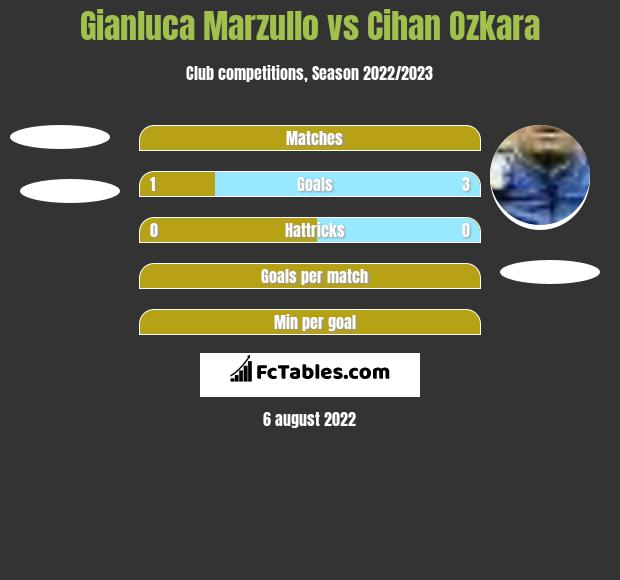 Gianluca Marzullo vs Cihan Ozkara h2h player stats
