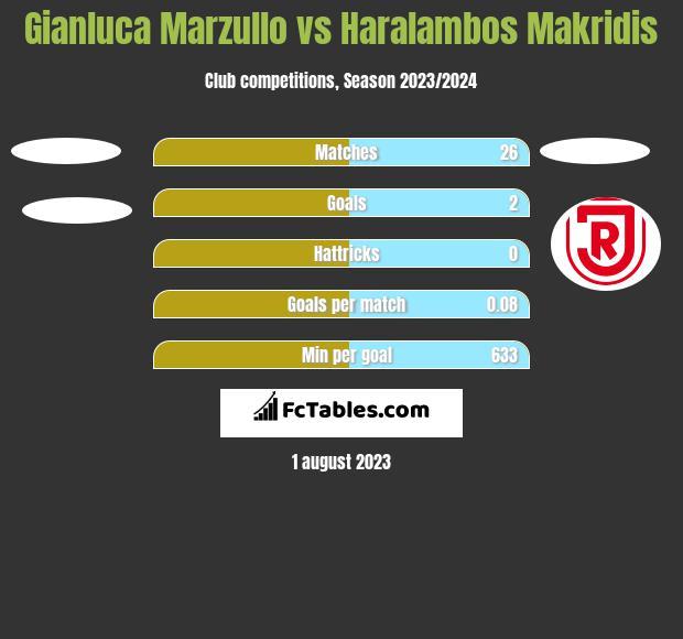 Gianluca Marzullo vs Haralambos Makridis h2h player stats