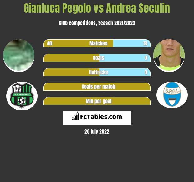 Gianluca Pegolo vs Andrea Seculin infographic