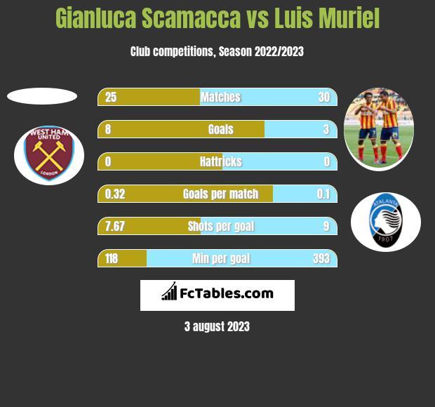 Gianluca Scamacca vs Luis Muriel h2h player stats