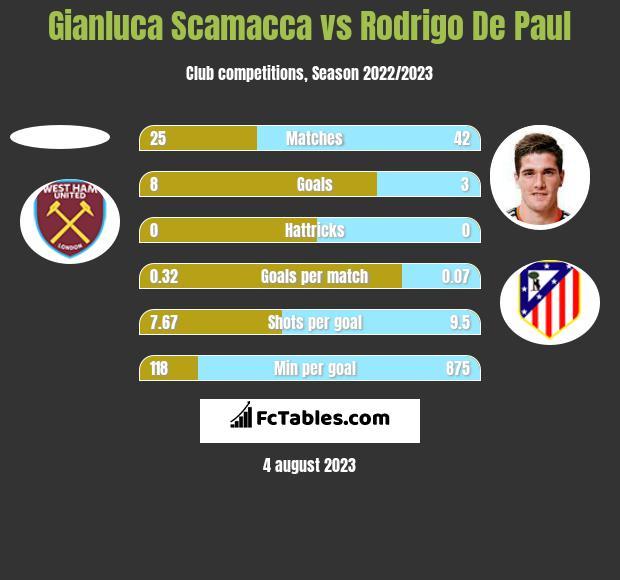 Gianluca Scamacca vs Rodrigo De Paul h2h player stats